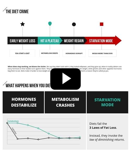 Crash Diet Metabolism
